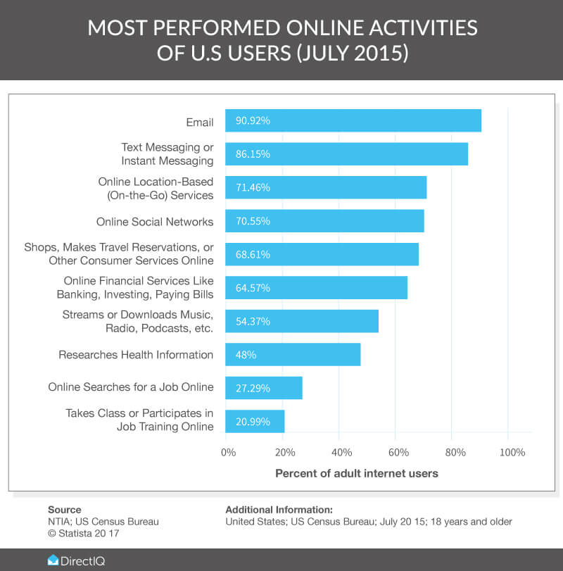 Most popular activities of US adult Internet users