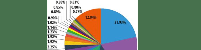 2014 Spam Kaynakları